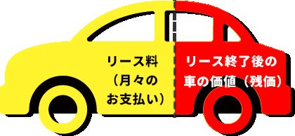 リース終了後の車の価値(残価)
